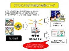 防災情報の受信イメージ